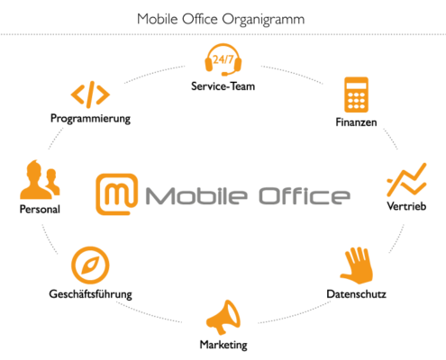 Mobile Office Telefonservice Organigramm